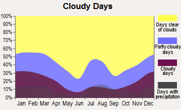 CLOUDY DAY GRAPH